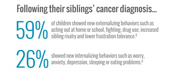 Following their siblings cancer diagnosis
